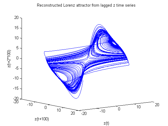 Reproduced attractor
