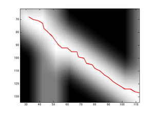 Problem is ameliorated by smoothing the image